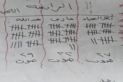 إعلان نتيجة الانتخابات الطلابية للفرقة الرابعة