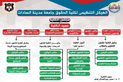 الهيكل التنظيمى لكلية الحقوق - جامعة مدينة السادات